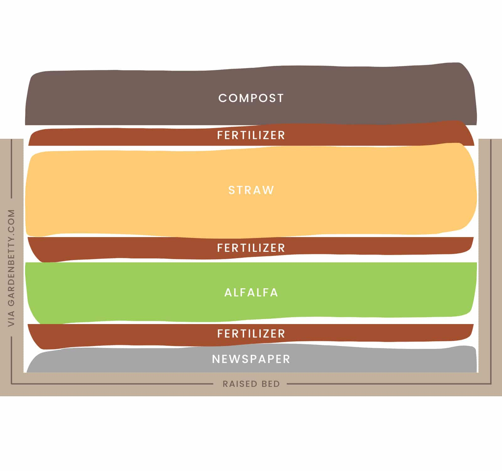 Image Above: No Dig Gardening Chart.
